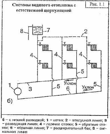 Принцип действия и устройство системы водяного отопления с естественной циркуляцией теплоносителя.
