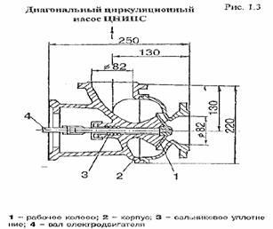 Водяное отопление Рефераты ru Циркуляционный насос включает как правило обратную магистраль системы отопления для увеличения срока службы деталей взаимодействующих с горячей водой