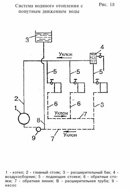 Водяное отопление Рефераты ru Недостаток систем с попутным движением воды состоит в том что для их устройства требуется большее количество труб чем для тупиковых систем