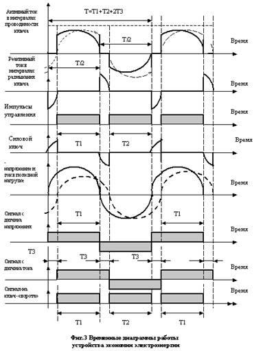 Авторский материал:Радикальная экономия... http://www.bestreferat.ru/referat-95124.html на уровне,близком к единице...