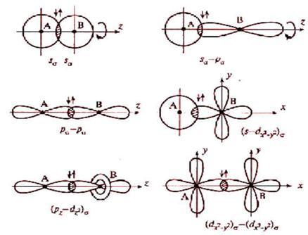 Перекрывание атомных орбиталей вдоль линии, связывающей ядра атомов, приводит к образованию σ-связей.