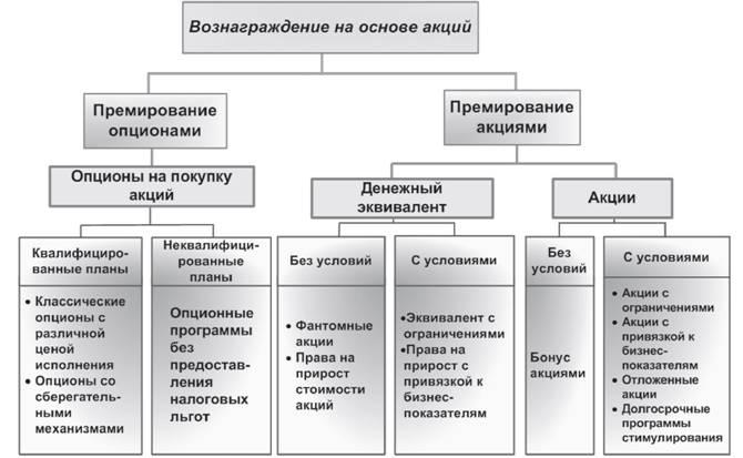 Схема 1. Зарубежная практика программ мотивации на основе акции.
