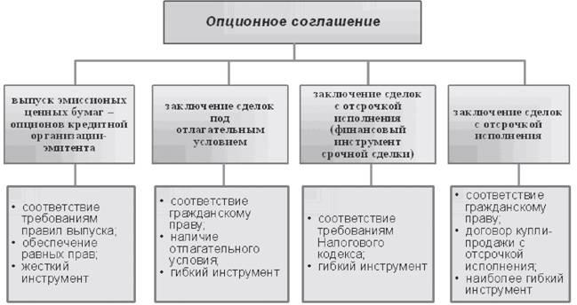 Схема 3. Организационно-правовые формы опционного соглашения.