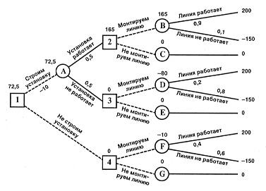 Дерево решений Рефераты ru В узле f возможны исходы линия работает с вероятностью 0 4 что приносит прибыль 200 и линия не работает с вероятностью 0 6 что приносит убыток 150