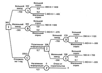 Дерево решений Рефераты ru Ожидаемая стоимостная оценка узла А равна ЕМ v А 0 8 х 1400 0 2 х 400 700 340