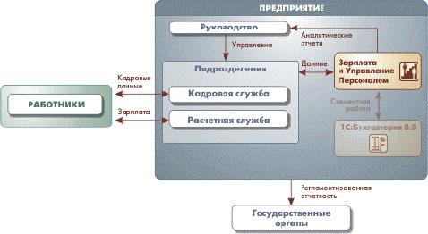 Ведение бухгалтерского учета на основе решений С Рефераты ru  организаций юридических лиц а также индивидуальных предпринимателей которые с точки зрения организации бизнеса составляют единое предприятие