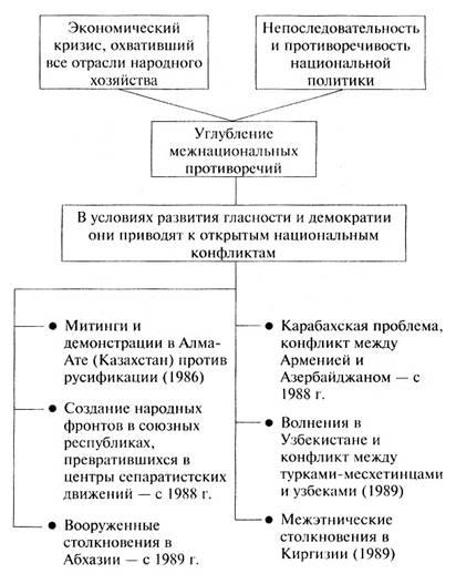 Проблемы межнациональных отношений в россии