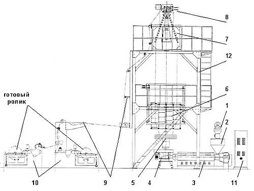 Основы технологии производства рукавных полиэтиленовых пленок.