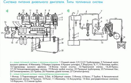 Система питания дизельного двигателя Рефераты ru При непосредственном впрыске топливо впрыскивается прямо в камеру сгорания Топливо подаётся топливоподкачивающим насосом под давлением 3 5 атм к