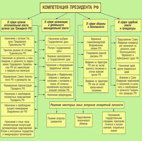 Конституционно правовой статус Президента Российской Федерации и  Любые международные обязательства принятые должностными лицами от имени Российского государства без поручения Президент Российской Федерации