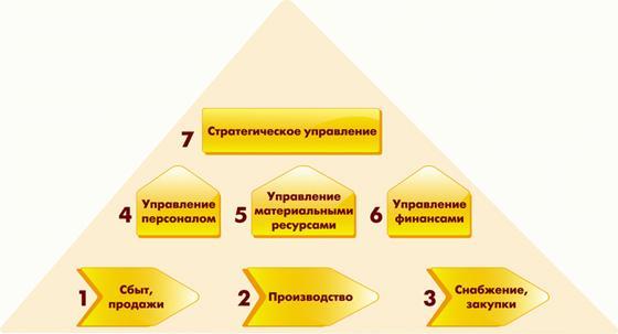Курсовая работа: Антикризисные инструменты: управление ассортиментом и складскими запасами.