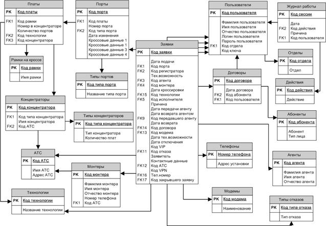 Концептуальная модель базы