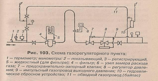 Устройство газопровода Прокладка газовой сети Рефераты ru Местные системы газоснабжения индивидуальные состоят из одного или двух баллонов сжиженного газа вместимостью 50л размещенных в металлическом шкафу и