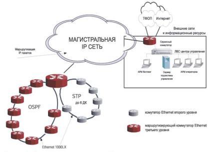 Технические решения построения городской операторской сети на базе