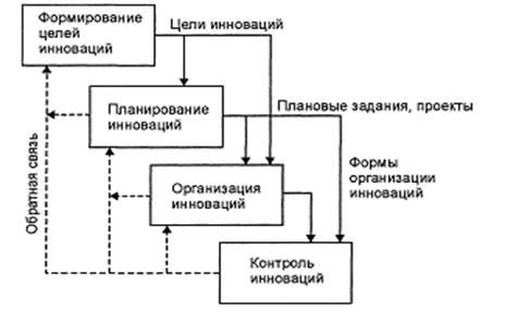Взаимосвязь предметных функций инновационного менеджмента.  Предметные функции менеджмента определяют содержание...