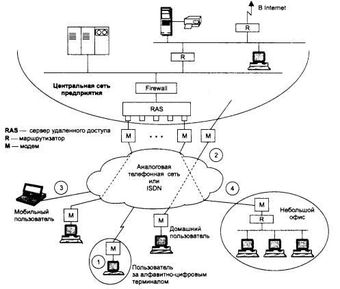 Общая схема удаленного доступа
