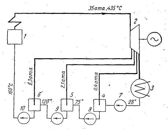 Рис.3 Схема турбинной