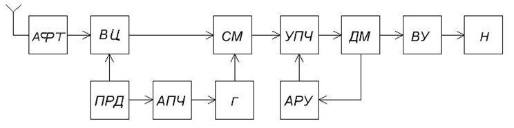 Структурная схема приемника с