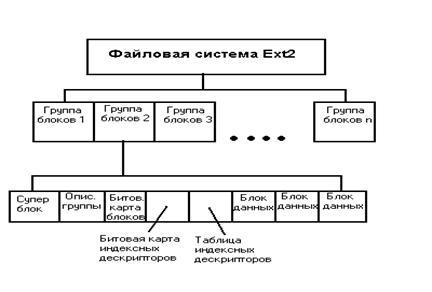 файловая система Ext2 img-1