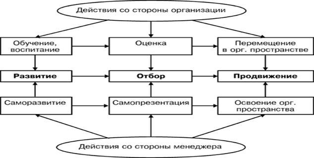 Совершенствование мотивации персонала на примере ОАО Жировой  Таким образом управление карьерой менеджера карьерным процессом в целом представляет собой сложную комплексную многоаспектную деятельность
