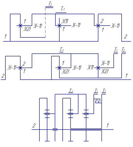 Рисунок 2 - структурная и кинематическая схемы планетарной коробки передач.  Составим систему уравнений рядов 3-4-10.