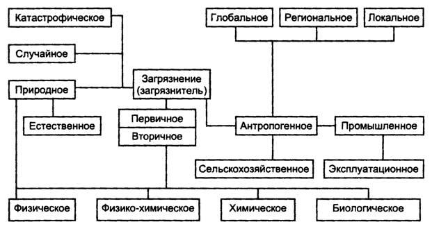 Рис.2 Схема видов загрязнений.