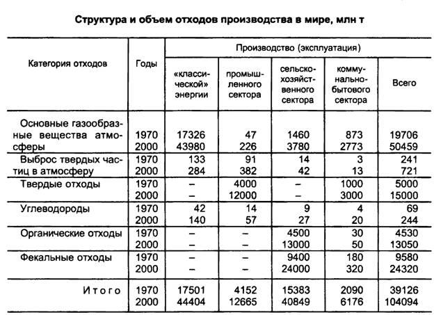 Влияние деятельности человека на биосферу Рефераты ru В 1994 г на съезде педиатров Беларуси было констатировано что после Чернобыльской катастрофы по сравнению с 1985 г в стране возросло количество