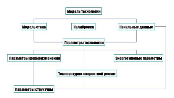 Рисунок 1 - Схема модели
