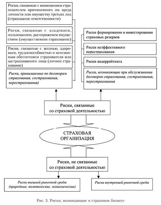 Финансовые риски в страховом бизнесе модели и методы оценки  Финансовые риски в страховом бизнесе модели и методы оценки Рефераты ru