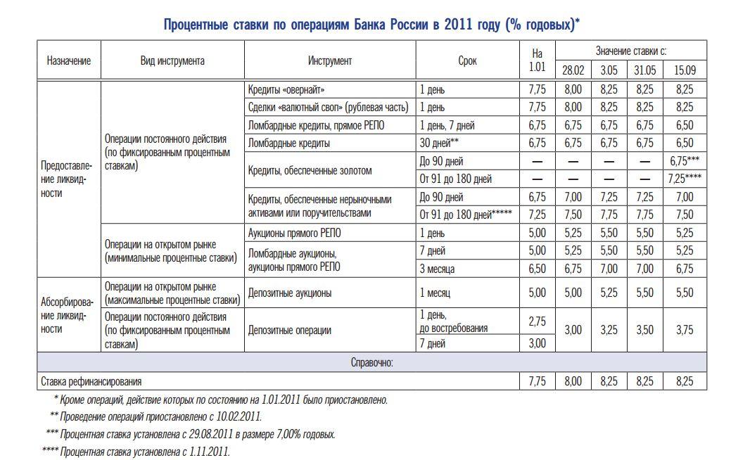 Денежно кредитная политика центрального банка Российской Федерации  Постепенное улучшение ситуации в реальном секторе экономики в 2011 году а также пролонгированный эффект реализованного смягчения денежно кредитной политики
