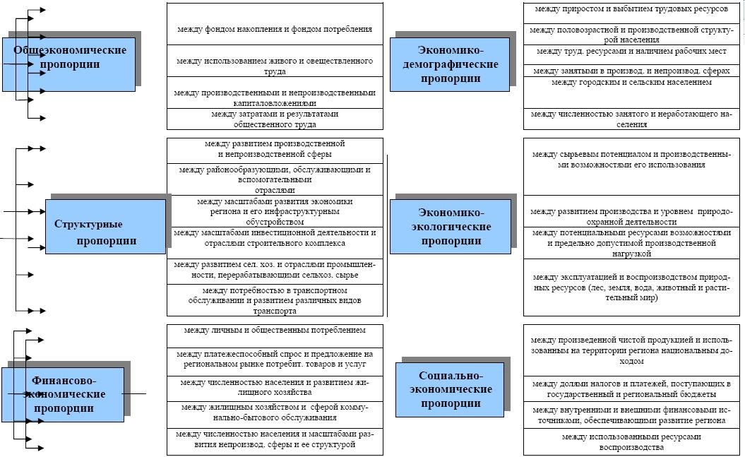 Рис. 2 Классификация пропорций