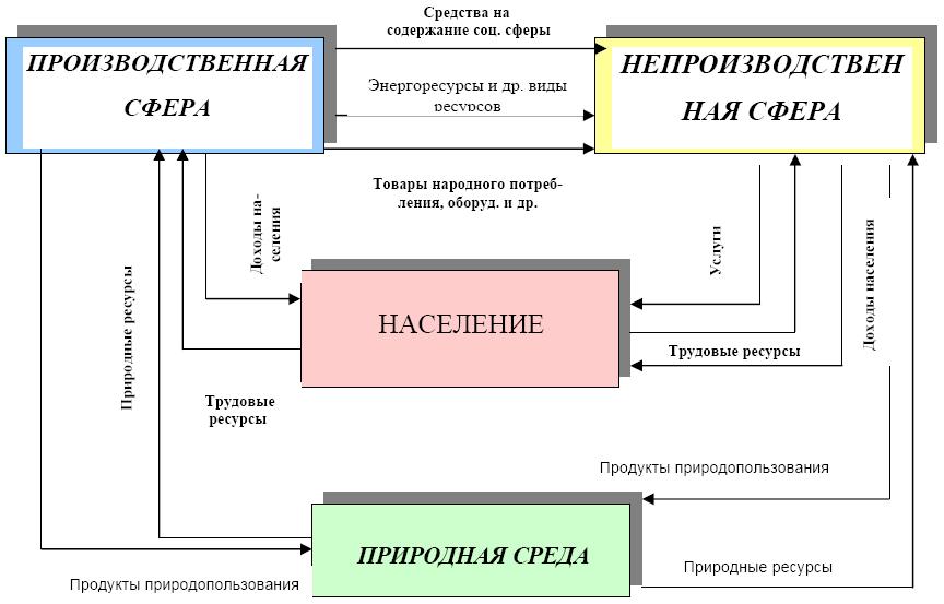 Схема ресурсных взаимосвязей в