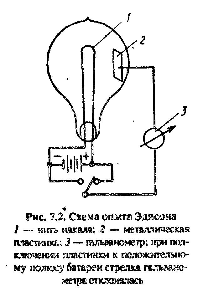 Изобретение электронной лампы