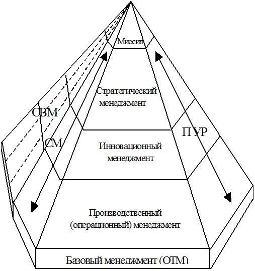 иерархии менеджмента