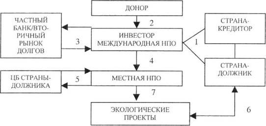 Примерная схема преобразования