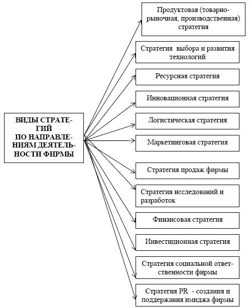Рисунок 3 классификация стратегий по