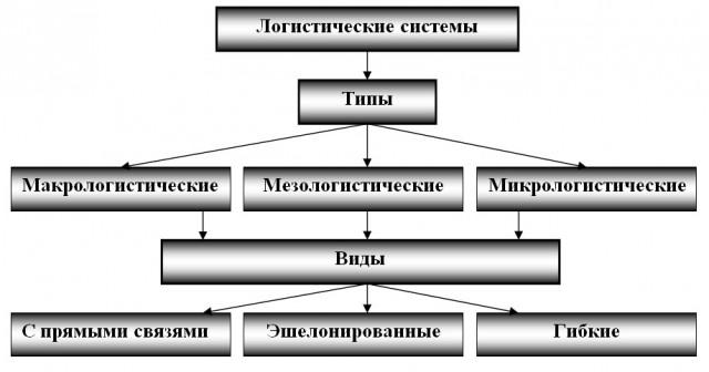 Классификация логистических