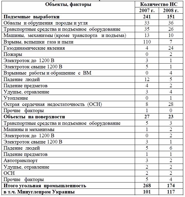 Охрана труда и промышленная безопасность на шахтах Украины  Ниболее массовым в угольной промышленности Украины в 2007 г стал ОПФ взрыв газа и пыли погибли 110 чел Из общего количества погибших 106 человек