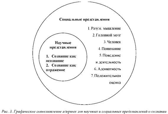 Сержа московичи и его концепция