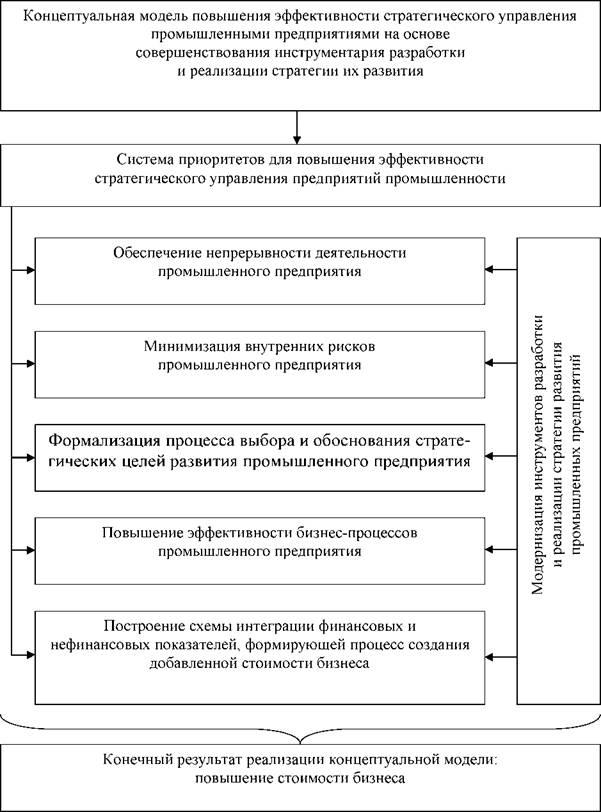 Рис. Концептуальная модель