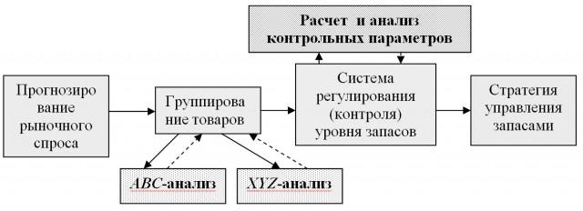 Эффективная цепочка действий по оптимизации стратегии