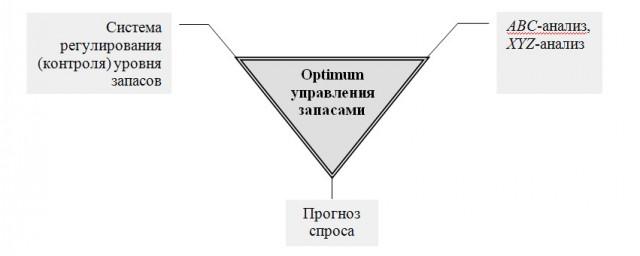 Основные элементы оптимизации стратегии управления запасами