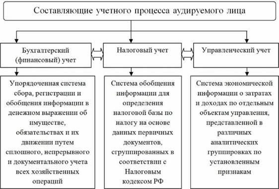 Составляющие учетного процесса