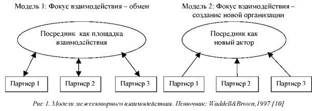 модели взаимодействия