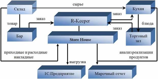 Бухгалтерский Учет Керимов