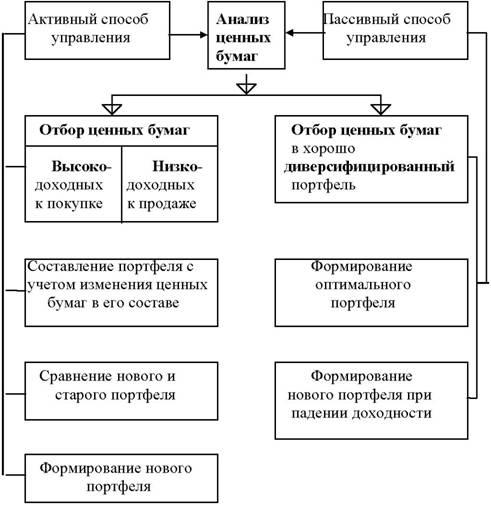 основные типы ценных бумаг реферат
