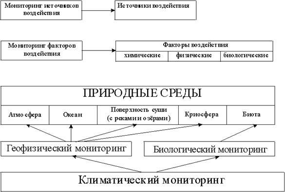 Схема и классификация