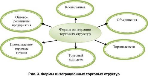 Интеграция как важнейшее стратегическое направление торговой  Под интеграцией торговли понимается сосредоточение все большей массы материальных трудовых и финансовых ресурсов объемов продаж товаров и массы прибыли на