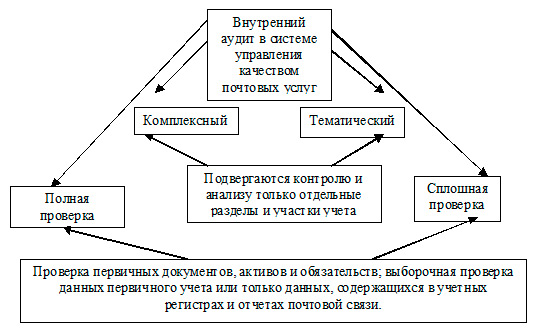 2 приведена схема