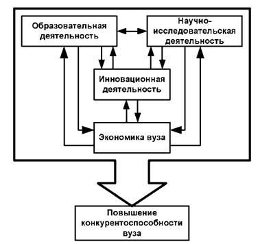 Управление инновационным развитием образовательной деятельности  Замкнутый цикл инновационной деятельности вуза